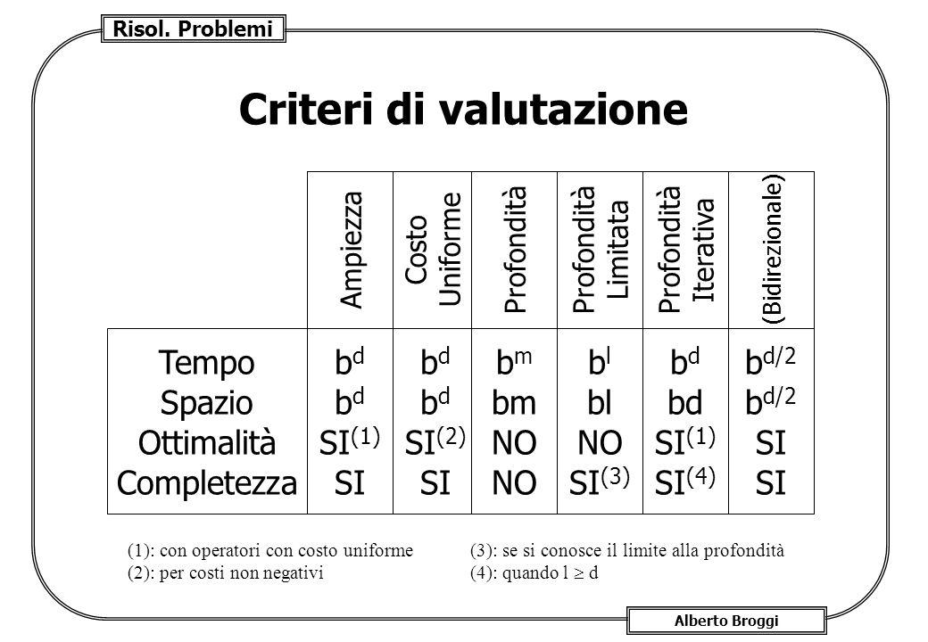 Risol. Problemi Alberto Broggi Criteri di valutazione b d SI (1) SI b d SI (2) SI b m NO b l NO SI (3) b d SI (1) SI (4) b d/2 SI Tempo Spazio Ottimal