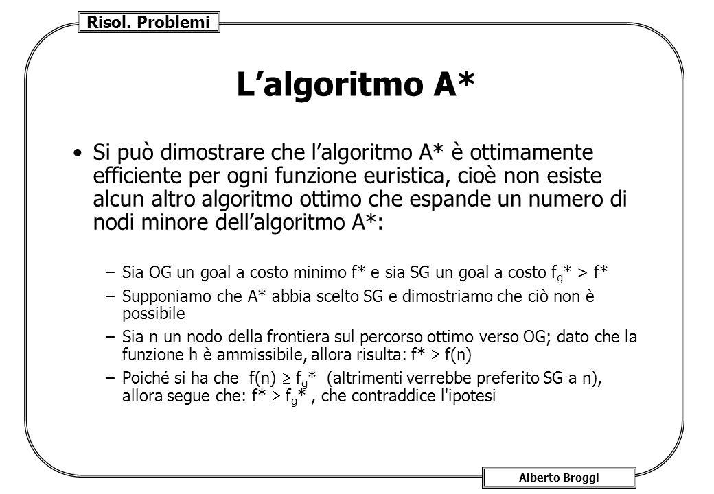 Risol. Problemi Alberto Broggi Lalgoritmo A* Si può dimostrare che lalgoritmo A* è ottimamente efficiente per ogni funzione euristica, cioè non esiste