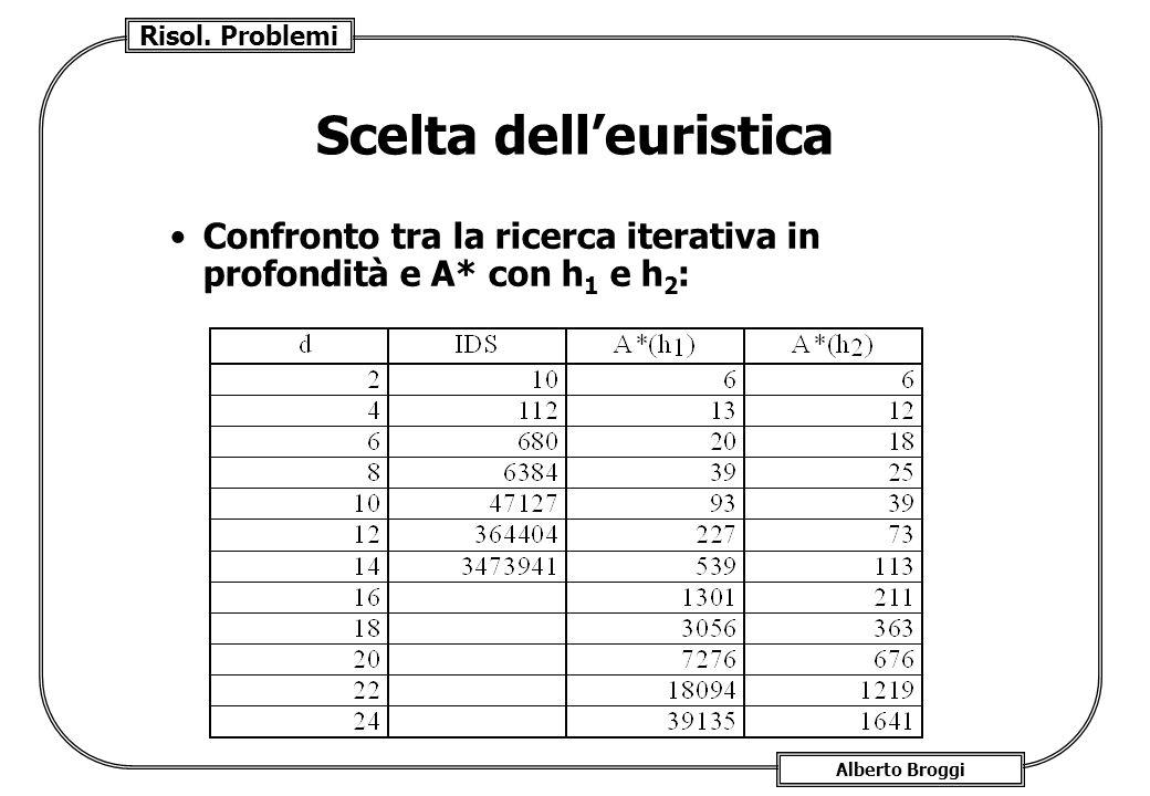 Risol. Problemi Alberto Broggi Scelta delleuristica Confronto tra la ricerca iterativa in profondità e A* con h 1 e h 2 :
