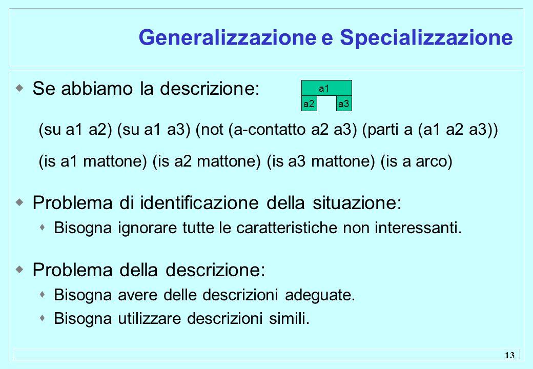 13 Generalizzazione e Specializzazione Se abbiamo la descrizione: (su a1 a2) (su a1 a3) (not (a-contatto a2 a3) (parti a (a1 a2 a3)) (is a1 mattone) (is a2 mattone) (is a3 mattone) (is a arco) Problema di identificazione della situazione: Bisogna ignorare tutte le caratteristiche non interessanti.