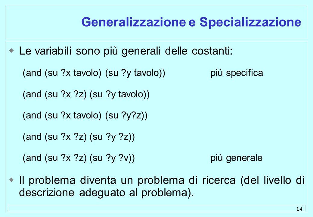 14 Generalizzazione e Specializzazione Le variabili sono più generali delle costanti: (and (su x tavolo) (su y tavolo))più specifica (and (su x z) (su y tavolo)) (and (su x tavolo) (su y z)) (and (su x z) (su y z)) (and (su x z) (su y v))più generale Il problema diventa un problema di ricerca (del livello di descrizione adeguato al problema).