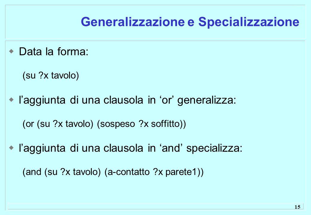 15 Generalizzazione e Specializzazione Data la forma: (su x tavolo) laggiunta di una clausola in or generalizza: (or (su x tavolo) (sospeso x soffitto)) laggiunta di una clausola in and specializza: (and (su x tavolo) (a-contatto x parete1))