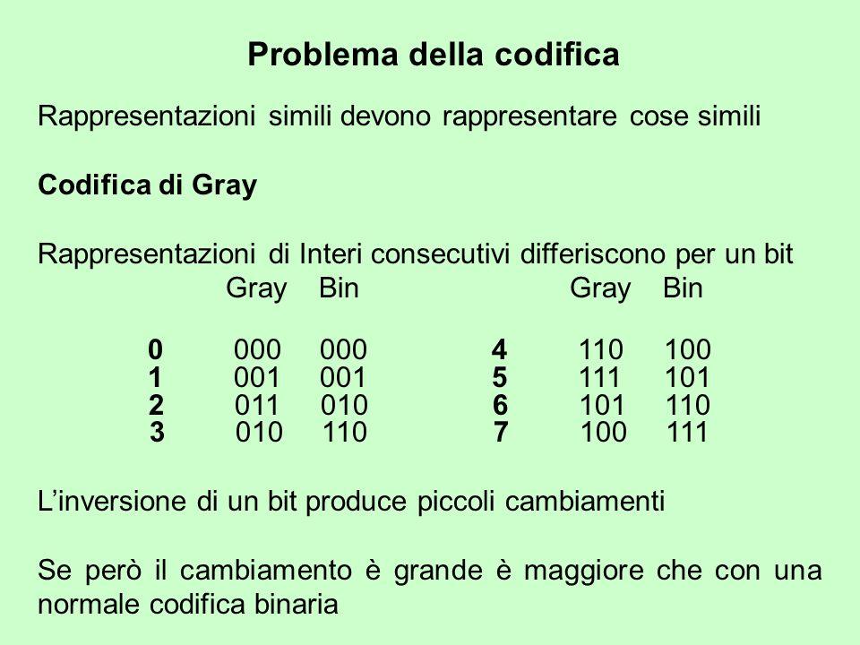 Problema della codifica Rappresentazioni simili devono rappresentare cose simili Codifica di Gray Rappresentazioni di Interi consecutivi differiscono per un bit Gray Bin Gray Bin 0000 0004110100 1001 0015111101 2011 0106101110 3010 1107100111 Linversione di un bit produce piccoli cambiamenti Se però il cambiamento è grande è maggiore che con una normale codifica binaria