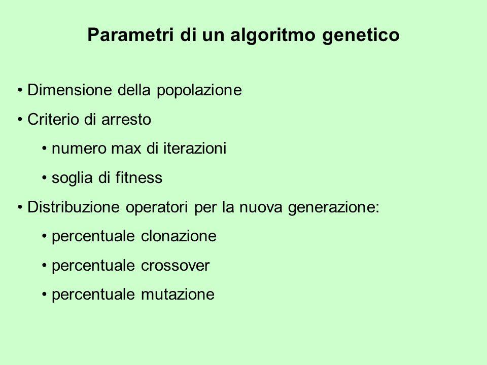 Parametri di un algoritmo genetico Dimensione della popolazione Criterio di arresto numero max di iterazioni soglia di fitness Distribuzione operatori per la nuova generazione: percentuale clonazione percentuale crossover percentuale mutazione