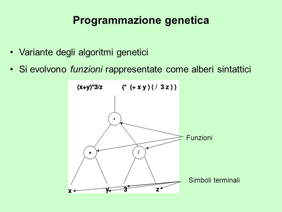 Programmazione genetica Variante degli algoritmi genetici Si evolvono funzioni rappresentate come alberi sintattici Simboli terminali Funzioni
