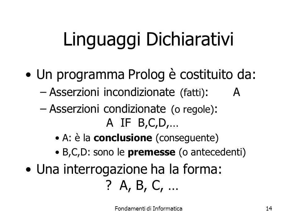 Fondamenti di Informatica14 Linguaggi Dichiarativi Un programma Prolog è costituito da: –Asserzioni incondizionate (fatti) : A –Asserzioni condizionate (o regole) : A IF B,C,D,… A: è la conclusione (conseguente) B,C,D: sono le premesse (o antecedenti) Una interrogazione ha la forma: .