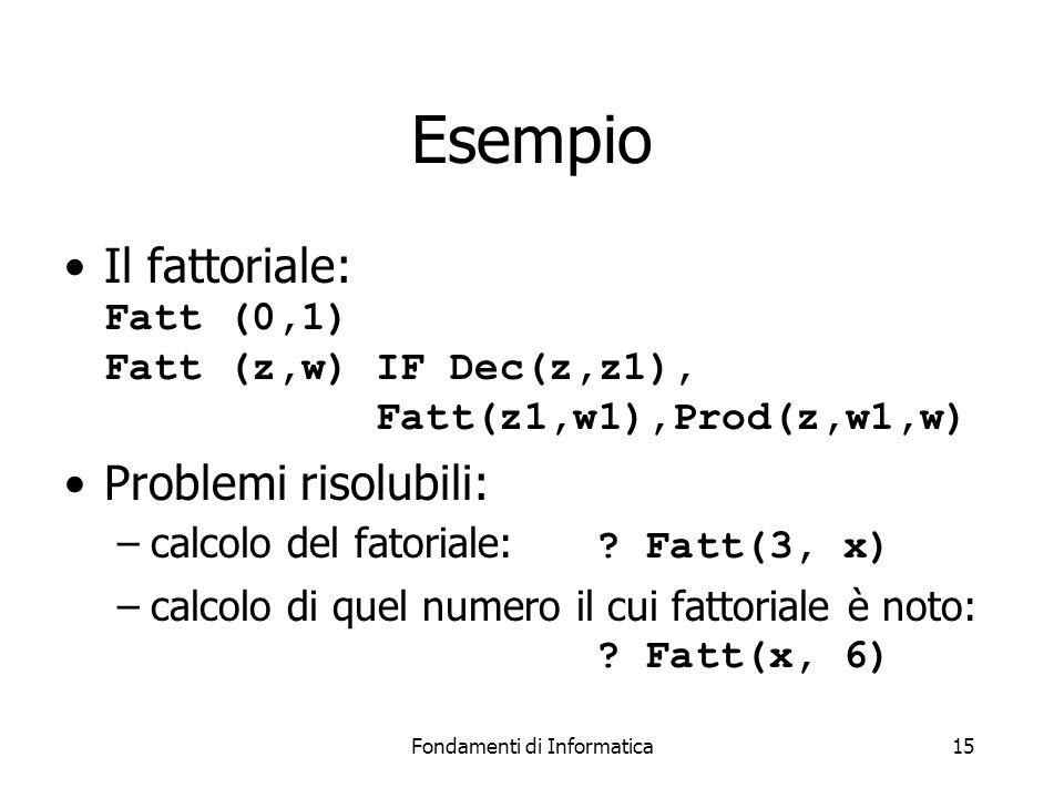 Fondamenti di Informatica15 Esempio Il fattoriale: Fatt (0,1) Fatt (z,w) IF Dec(z,z1), Fatt(z1,w1),Prod(z,w1,w) Problemi risolubili: –calcolo del fatoriale: .