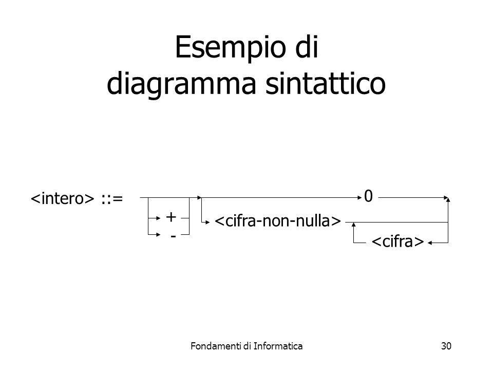 Fondamenti di Informatica30 Esempio di diagramma sintattico ::= + - 0