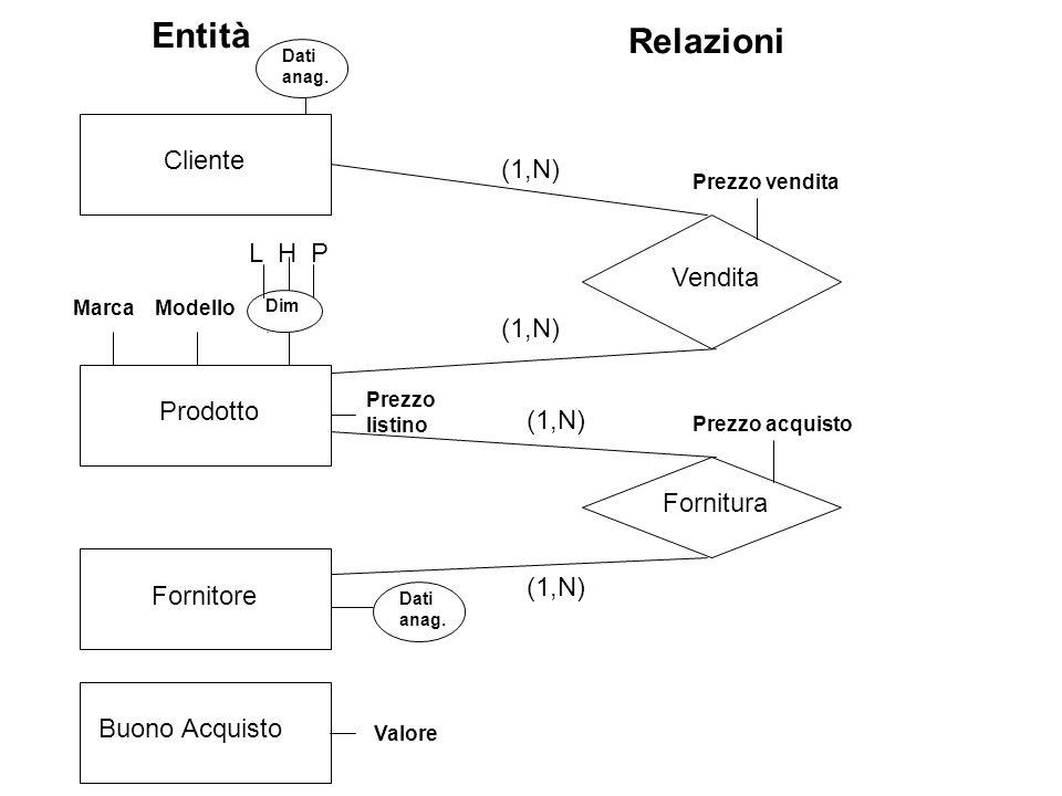 Schema scheletro ClienteProdotto Fornitore Vendita Acquisto (1,N) Dati anag.