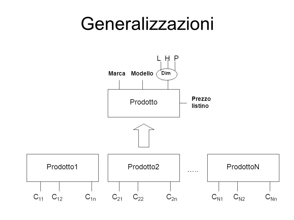 Generalizzazioni Prodotto Prodotto1Prodotto2ProdottoN ….. Marca Modello L H P C 11 C 12 C 1n C 21 C 22 C 2n C N1 C N2 C Nn Dim. Prezzo listino