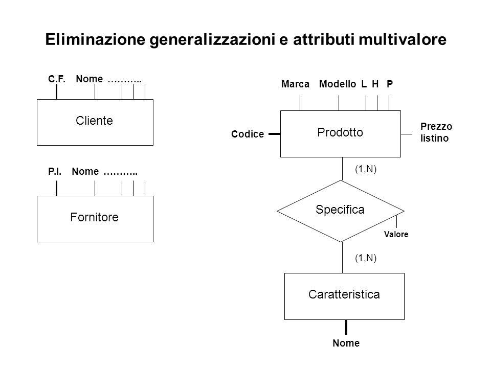 Eliminazione generalizzazioni e attributi multivalore Prodotto Marca Modello L H P Prezzo listino Caratteristica Nome Specifica (1,N) Cliente Fornitor
