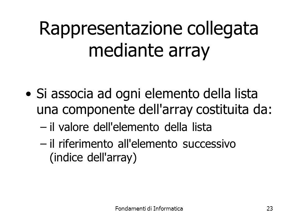 Fondamenti di Informatica23 Rappresentazione collegata mediante array Si associa ad ogni elemento della lista una componente dell array costituita da: –il valore dell elemento della lista –il riferimento all elemento successivo (indice dell array)