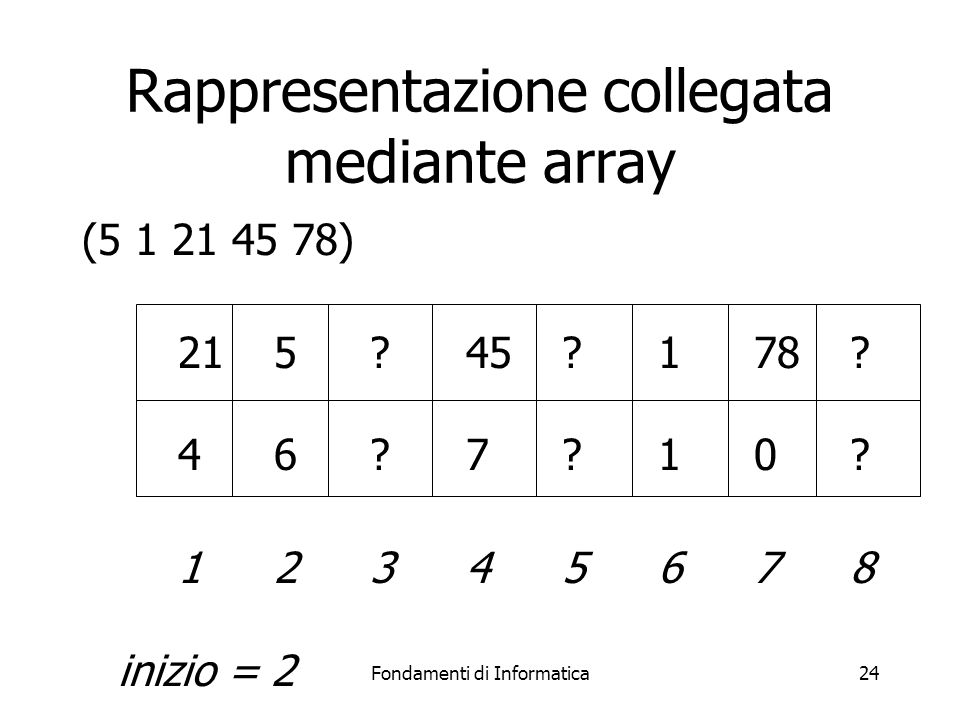 Fondamenti di Informatica24 Rappresentazione collegata mediante array (5 1 21 45 78) 215?45?178.