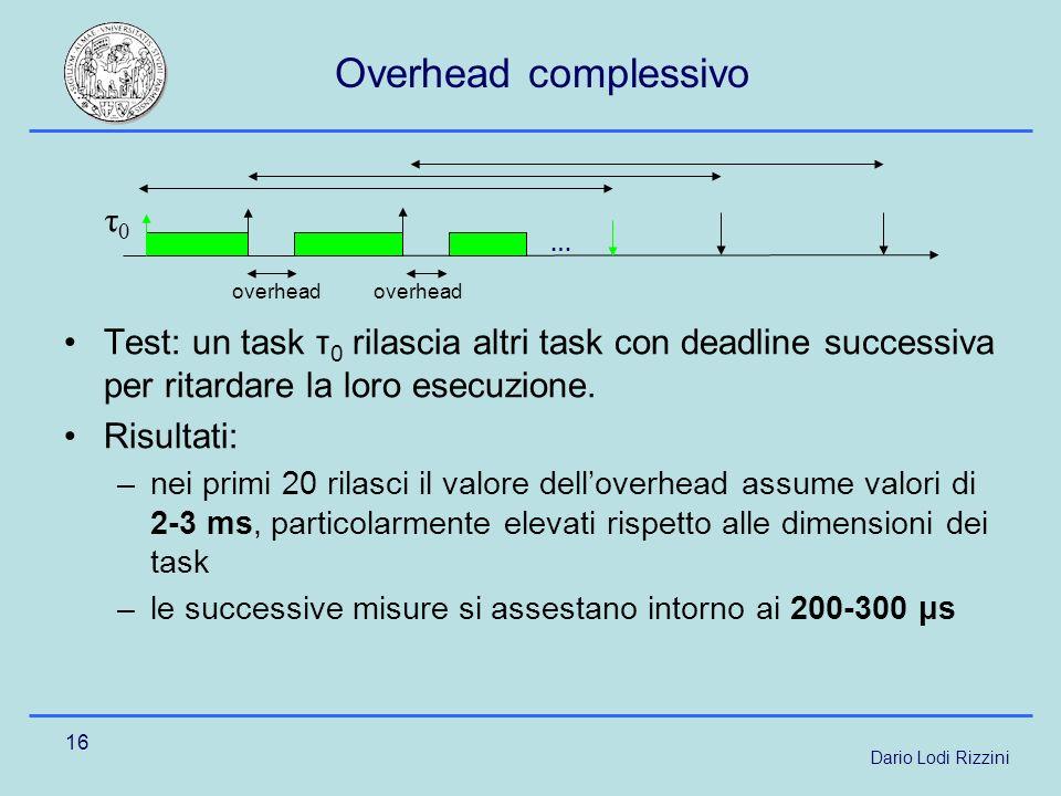 Dario Lodi Rizzini 16 Overhead complessivo Test: un task τ 0 rilascia altri task con deadline successiva per ritardare la loro esecuzione.