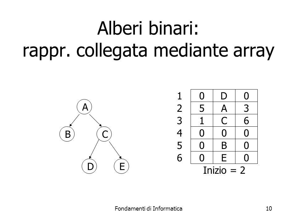 Fondamenti di Informatica10 0D0 5A3 1C6 000 0B0 0E0 1 2 3 4 5 6 Inizio = 2 Alberi binari: rappr.