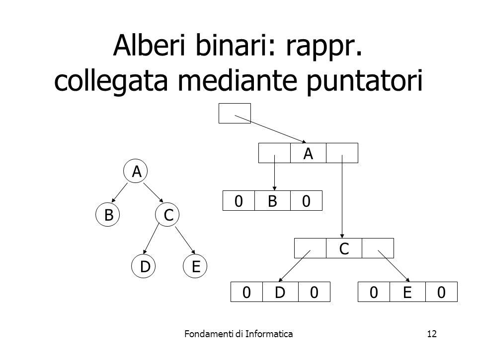 Fondamenti di Informatica12 Alberi binari: rappr.