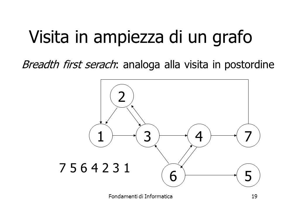 Fondamenti di Informatica19 Visita in ampiezza di un grafo 1347 56 2 7 5 6 4 2 3 1 Breadth first serach: analoga alla visita in postordine