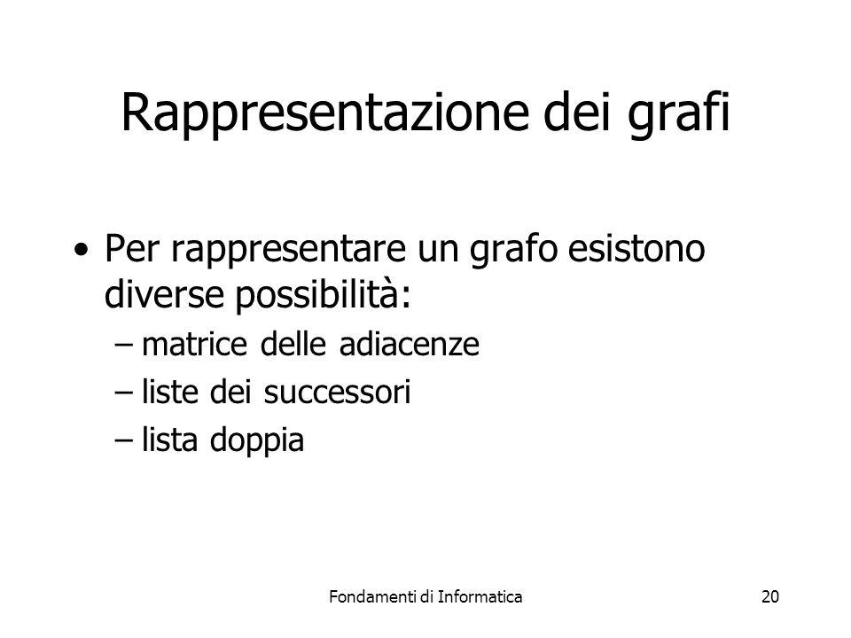 Fondamenti di Informatica20 Rappresentazione dei grafi Per rappresentare un grafo esistono diverse possibilità: –matrice delle adiacenze –liste dei successori –lista doppia