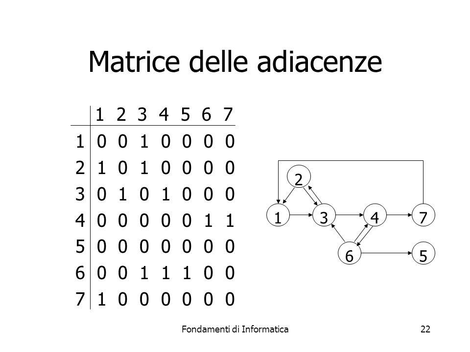 Fondamenti di Informatica22 Matrice delle adiacenze 1 2 3 4 5 6 7 1 0 0 1 0 0 0 0 2 1 0 1 0 0 0 0 3 0 1 0 1 0 0 0 4 0 0 0 0 0 1 1 5 0 0 0 0 0 0 0 6 0 0 1 1 1 0 0 7 1 0 0 0 0 0 0 1347 5 6 2