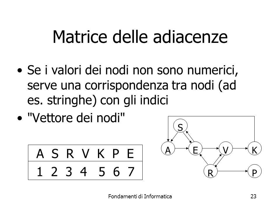 Fondamenti di Informatica23 Matrice delle adiacenze Se i valori dei nodi non sono numerici, serve una corrispondenza tra nodi (ad es.