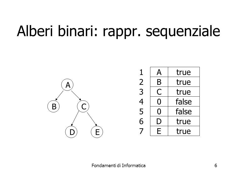 Fondamenti di Informatica6 A BC DE Atrue B C 0false 0 Dtrue 1 2 3 4 5 6 E 7 Alberi binari: rappr.