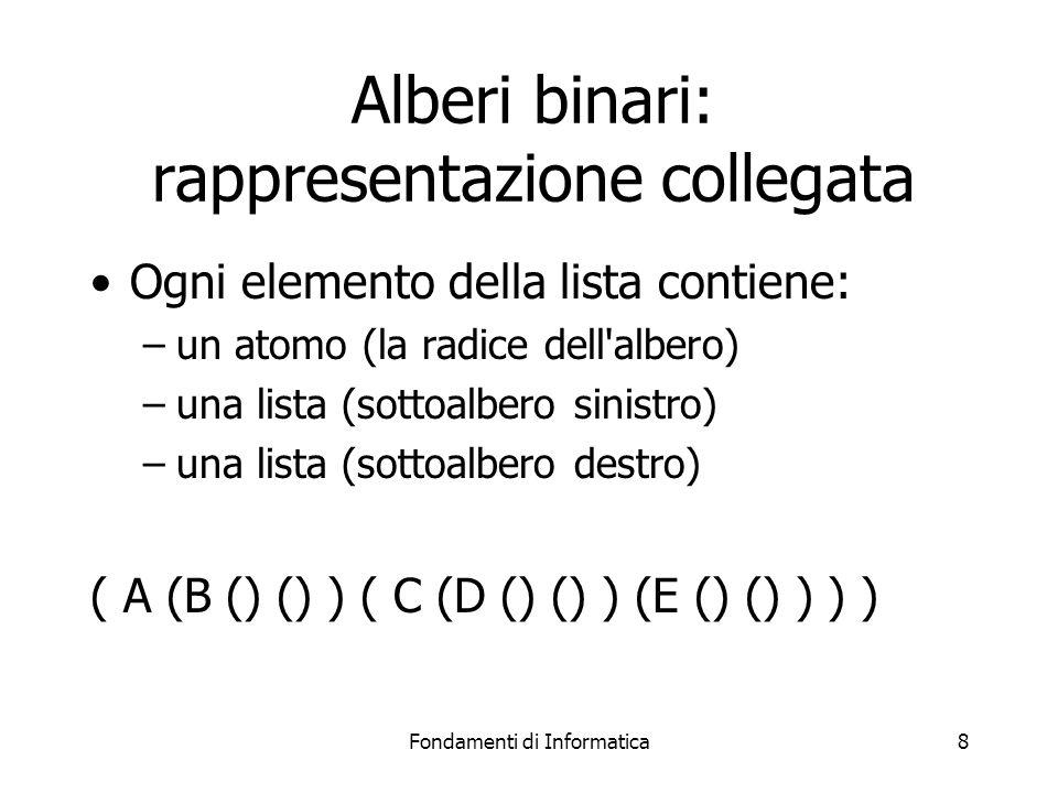 Fondamenti di Informatica8 Alberi binari: rappresentazione collegata Ogni elemento della lista contiene: –un atomo (la radice dell albero) –una lista (sottoalbero sinistro) –una lista (sottoalbero destro) ( A (B () () ) ( C (D () () ) (E () () ) ) )
