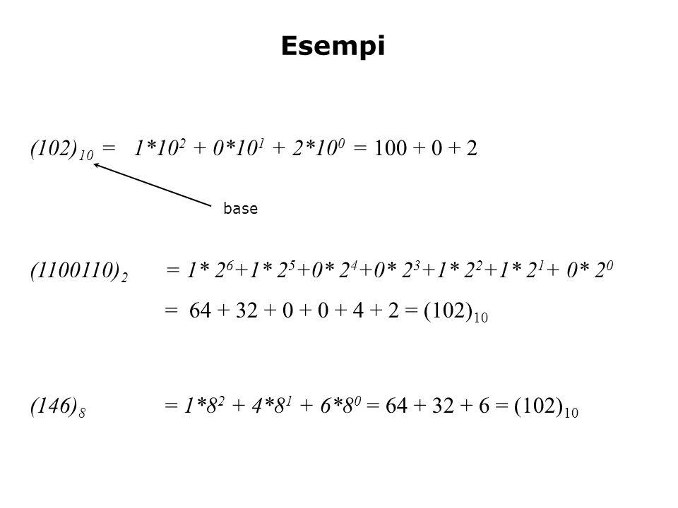 Esempi (102) 10 = 1*10 2 + 0*10 1 + 2*10 0 = 100 + 0 + 2 (1100110) 2 = 1* 2 6 +1* 2 5 +0* 2 4 +0* 2 3 +1* 2 2 +1* 2 1 + 0* 2 0 = 64 + 32 + 0 + 0 + 4 + 2 = (102) 10 (146) 8 = 1*8 2 + 4*8 1 + 6*8 0 = 64 + 32 + 6 = (102) 10 base