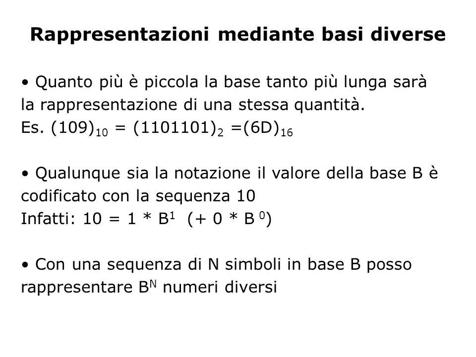 Quanto più è piccola la base tanto più lunga sarà la rappresentazione di una stessa quantità.