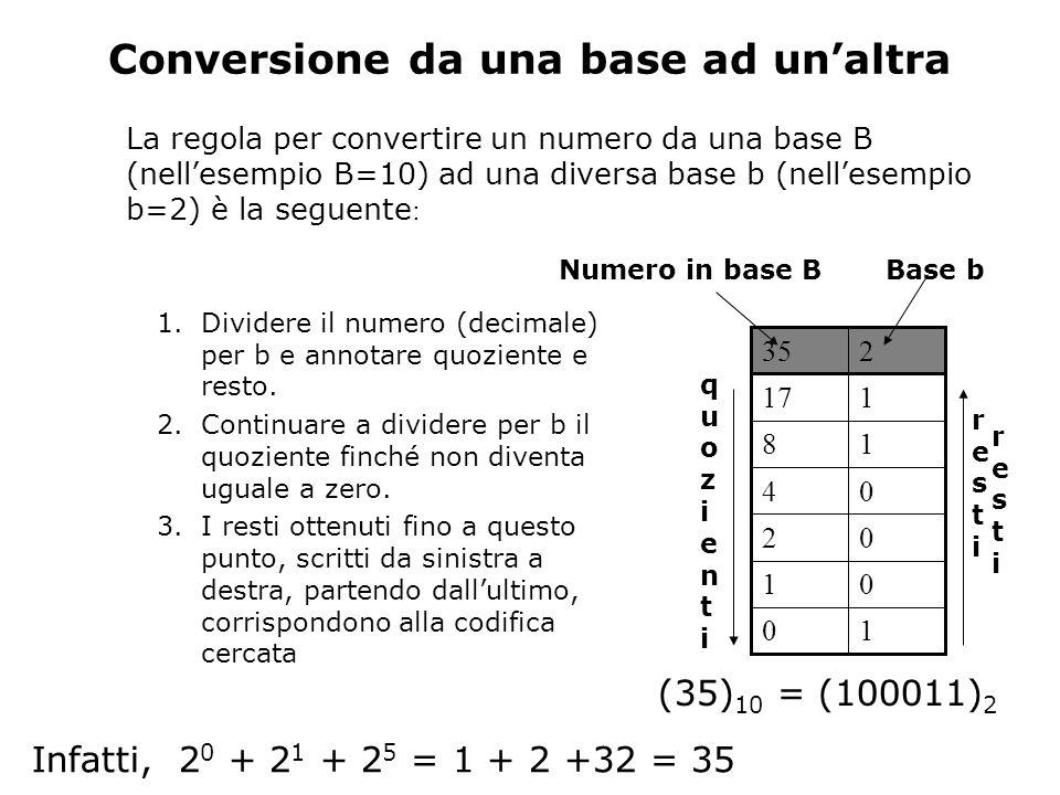 Conversione da una base ad unaltra La regola per convertire un numero da una base B (nellesempio B=10) ad una diversa base b (nellesempio b=2) è la seguente : 235 10 01 02 04 18 117 1.Dividere il numero (decimale) per b e annotare quoziente e resto.