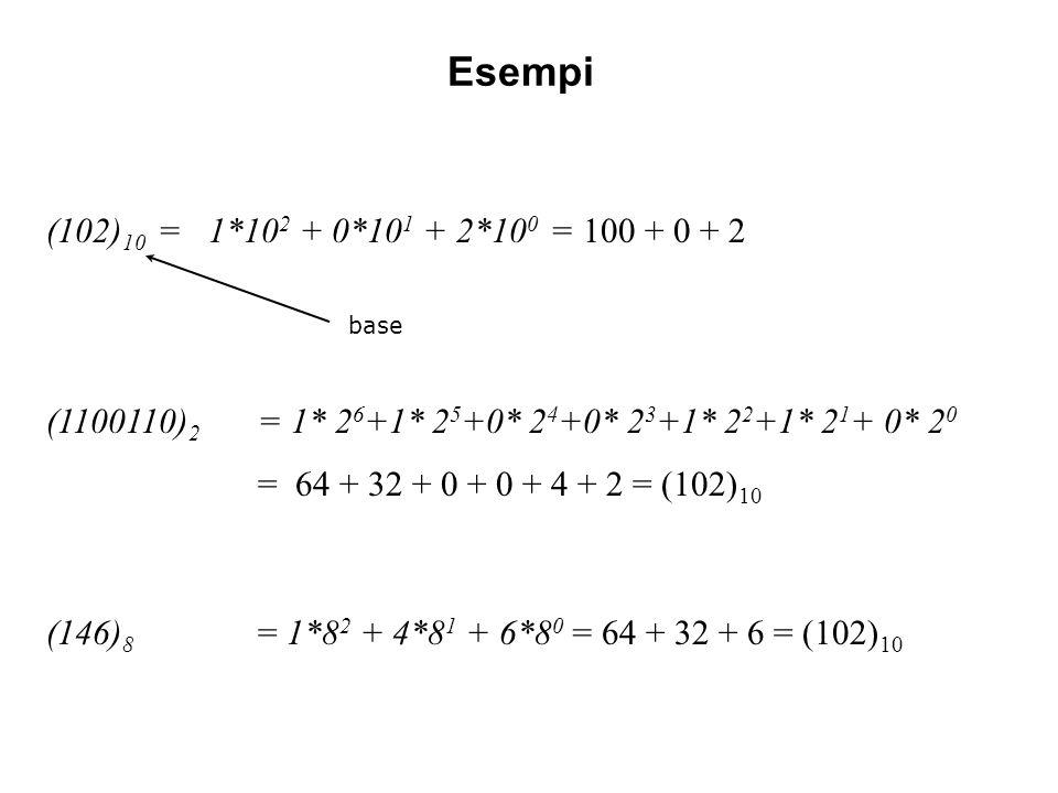 Esempi (102) 10 = 1*10 2 + 0*10 1 + 2*10 0 = 100 + 0 + 2 (1100110) 2 = 1* 2 6 +1* 2 5 +0* 2 4 +0* 2 3 +1* 2 2 +1* 2 1 + 0* 2 0 = 64 + 32 + 0 + 0 + 4 +