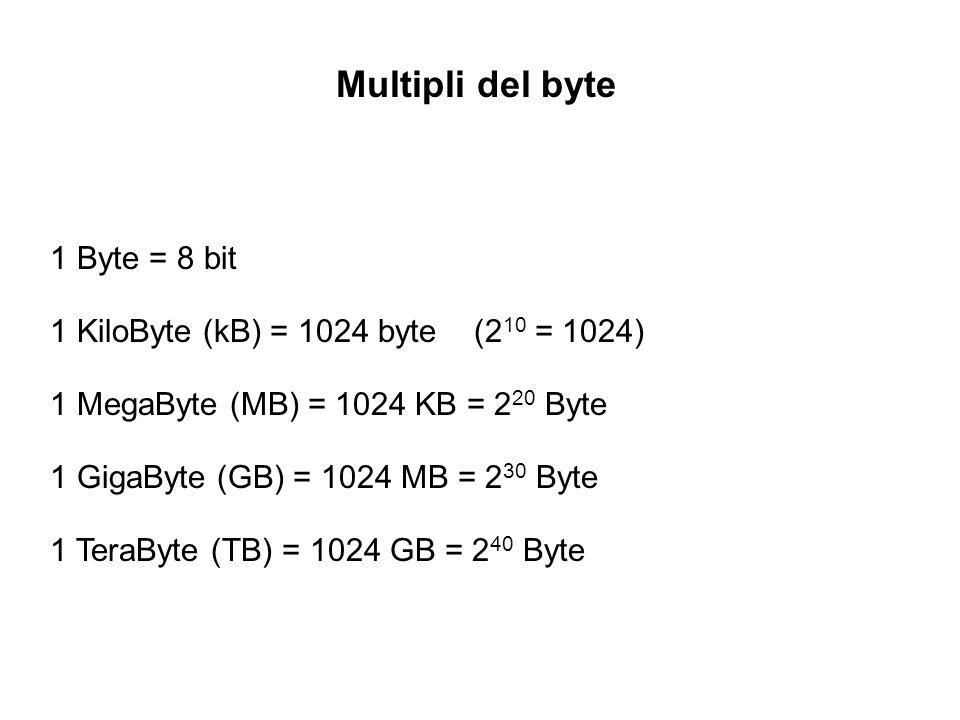 Multipli del byte 1 Byte = 8 bit 1 KiloByte (kB) = 1024 byte (2 10 = 1024) 1 MegaByte (MB) = 1024 KB = 2 20 Byte 1 GigaByte (GB) = 1024 MB = 2 30 Byte