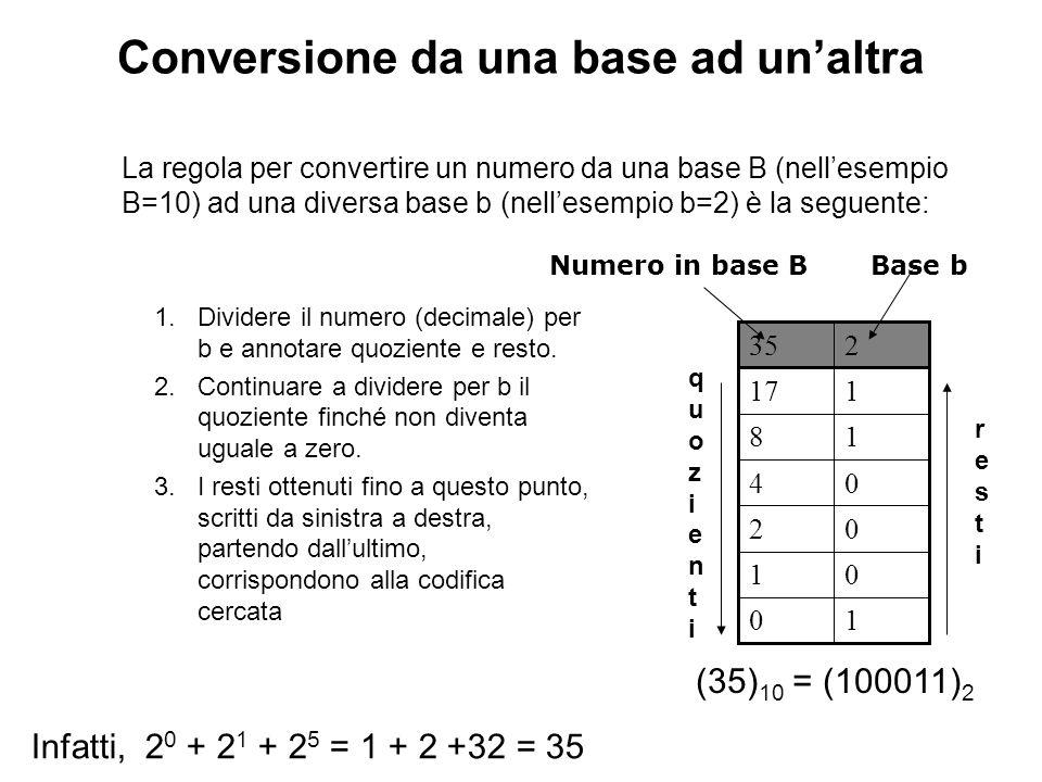 Conversione da una base ad unaltra La regola per convertire un numero da una base B (nellesempio B=10) ad una diversa base b (nellesempio b=2) è la se
