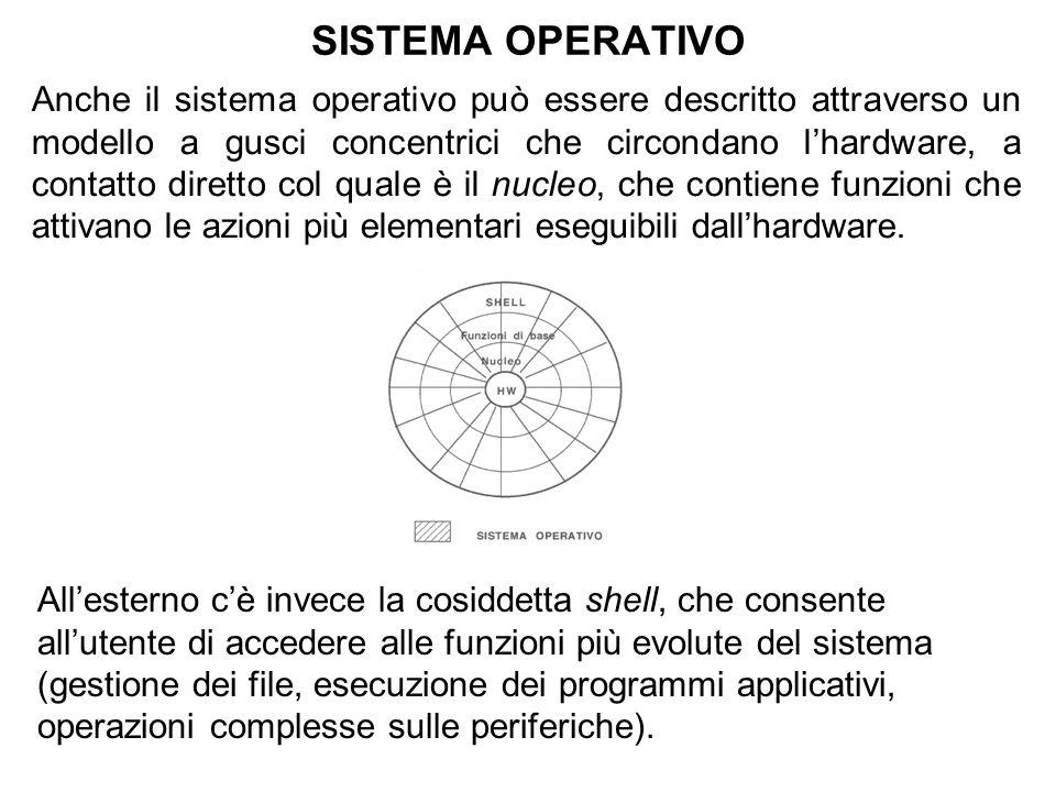 SISTEMA OPERATIVO Anche il sistema operativo può essere descritto attraverso un modello a gusci concentrici che circondano lhardware, a contatto diretto col quale è il nucleo, che contiene funzioni che attivano le azioni più elementari eseguibili dallhardware.