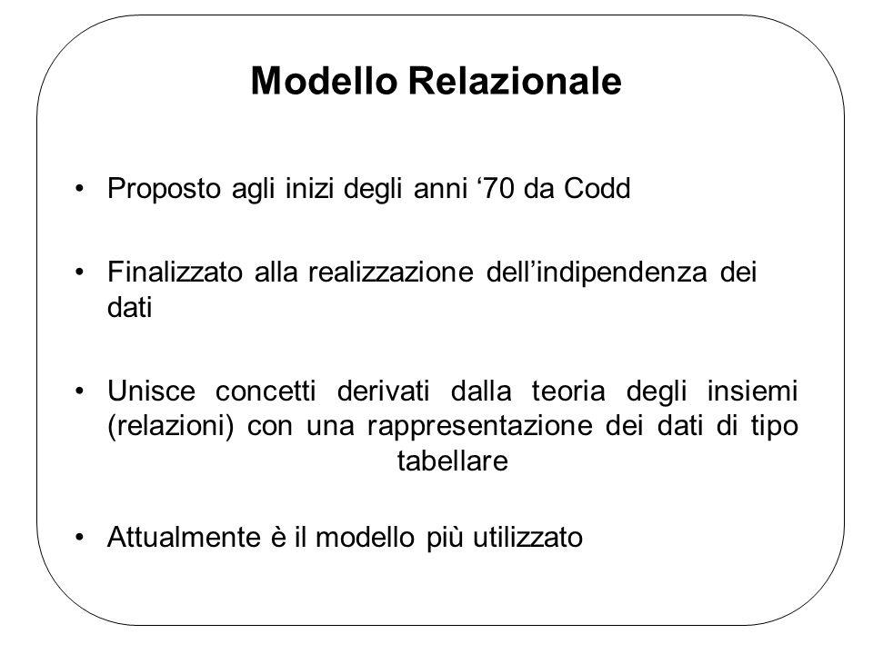 Modello Relazionale Proposto agli inizi degli anni 70 da Codd Finalizzato alla realizzazione dellindipendenza dei dati Unisce concetti derivati dalla teoria degli insiemi (relazioni) con una rappresentazione dei dati di tipo tabellare Attualmente è il modello più utilizzato