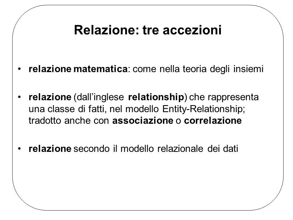 Relazione: tre accezioni relazione matematica: come nella teoria degli insiemi relazione (dallinglese relationship) che rappresenta una classe di fatti, nel modello Entity-Relationship; tradotto anche con associazione o correlazione relazione secondo il modello relazionale dei dati