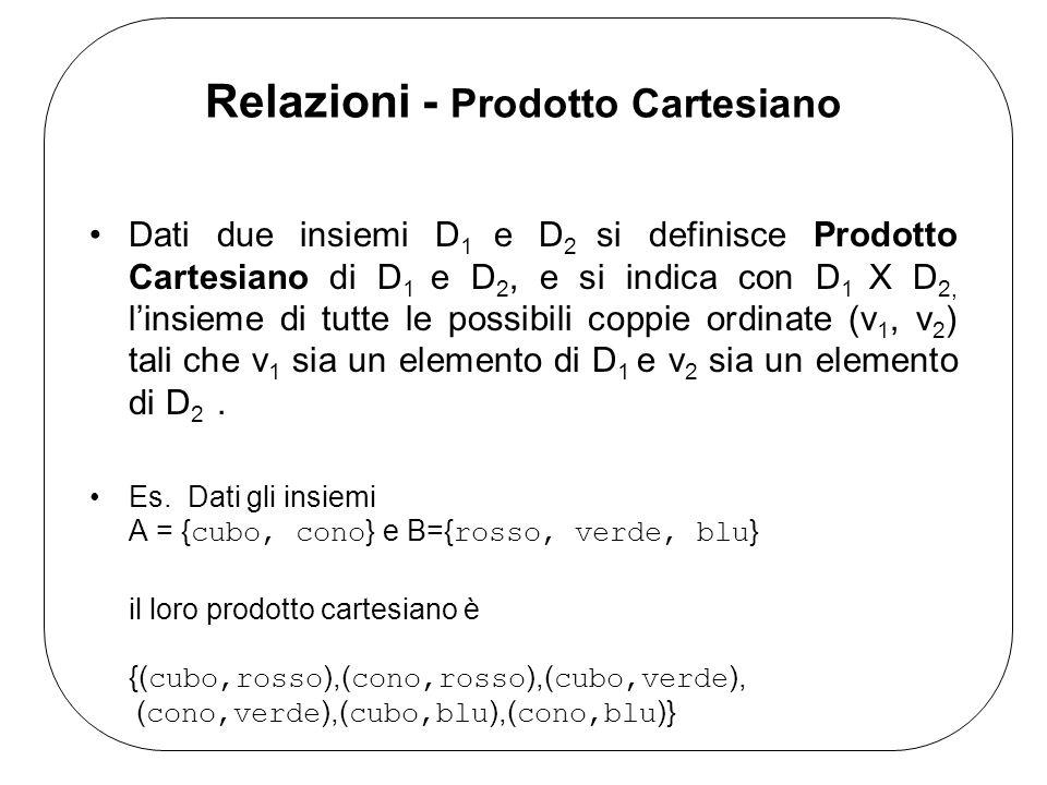 Relazioni - Prodotto Cartesiano Dati due insiemi D 1 e D 2 si definisce Prodotto Cartesiano di D 1 e D 2, e si indica con D 1 X D 2, linsieme di tutte le possibili coppie ordinate (v 1, v 2 ) tali che v 1 sia un elemento di D 1 e v 2 sia un elemento di D 2.
