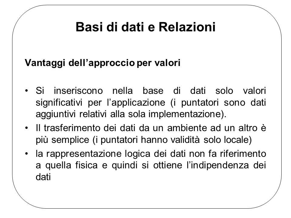 Basi di dati e Relazioni Vantaggi dellapproccio per valori Si inseriscono nella base di dati solo valori significativi per lapplicazione (i puntatori sono dati aggiuntivi relativi alla sola implementazione).