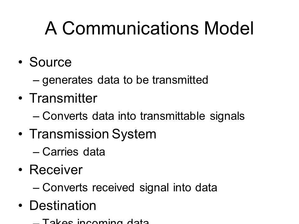 A Communications Model Source –generates data to be transmitted Transmitter –Converts data into transmittable signals Transmission System –Carries data Receiver –Converts received signal into data Destination –Takes incoming data