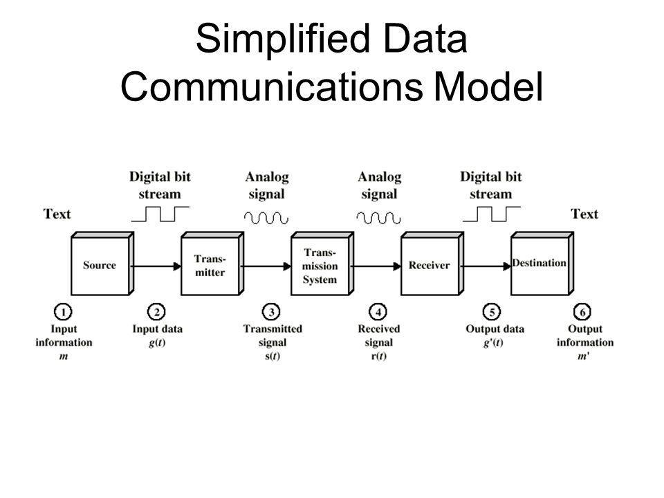 Simplified Data Communications Model