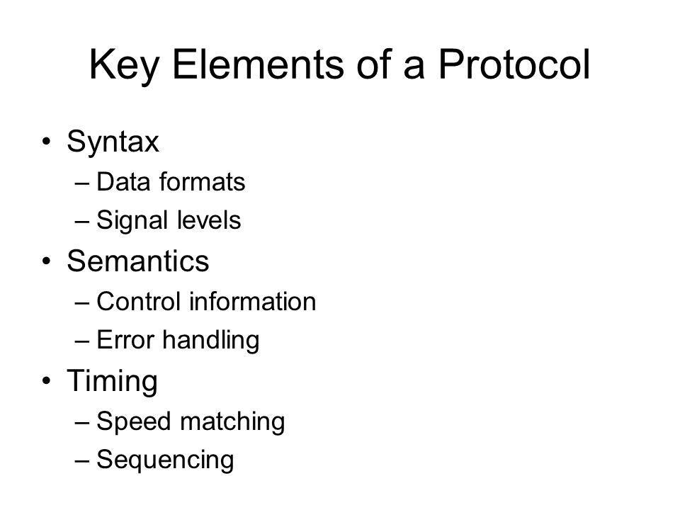 Key Elements of a Protocol Syntax –Data formats –Signal levels Semantics –Control information –Error handling Timing –Speed matching –Sequencing