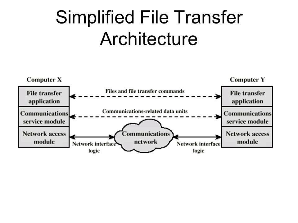 Simplified File Transfer Architecture