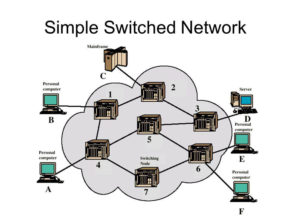 Simple Switched Network