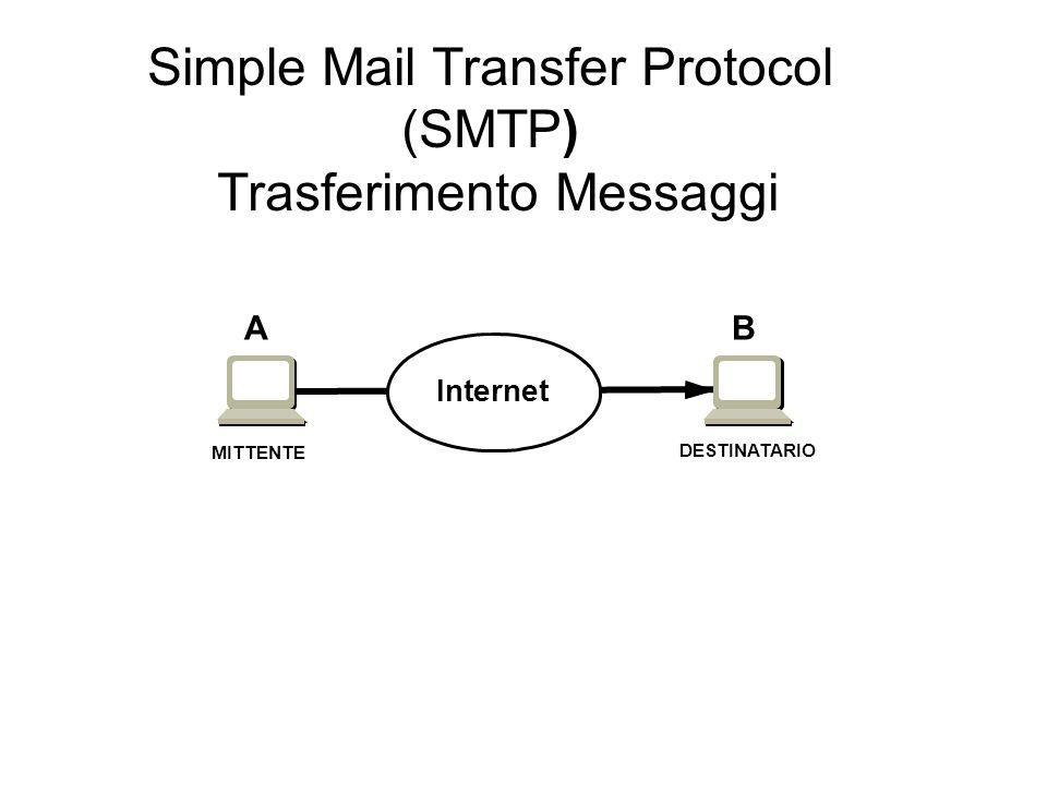Simple Mail Transfer Protocol (SMTP) Trasferimento Messaggi Internet DESTINATARIO MITTENTE AB