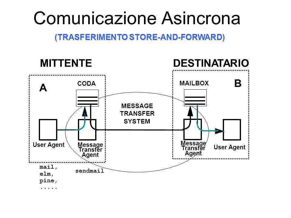 MESSAGE TRANSFER SYSTEM Comunicazione Asincrona mail, elm, pine,.....