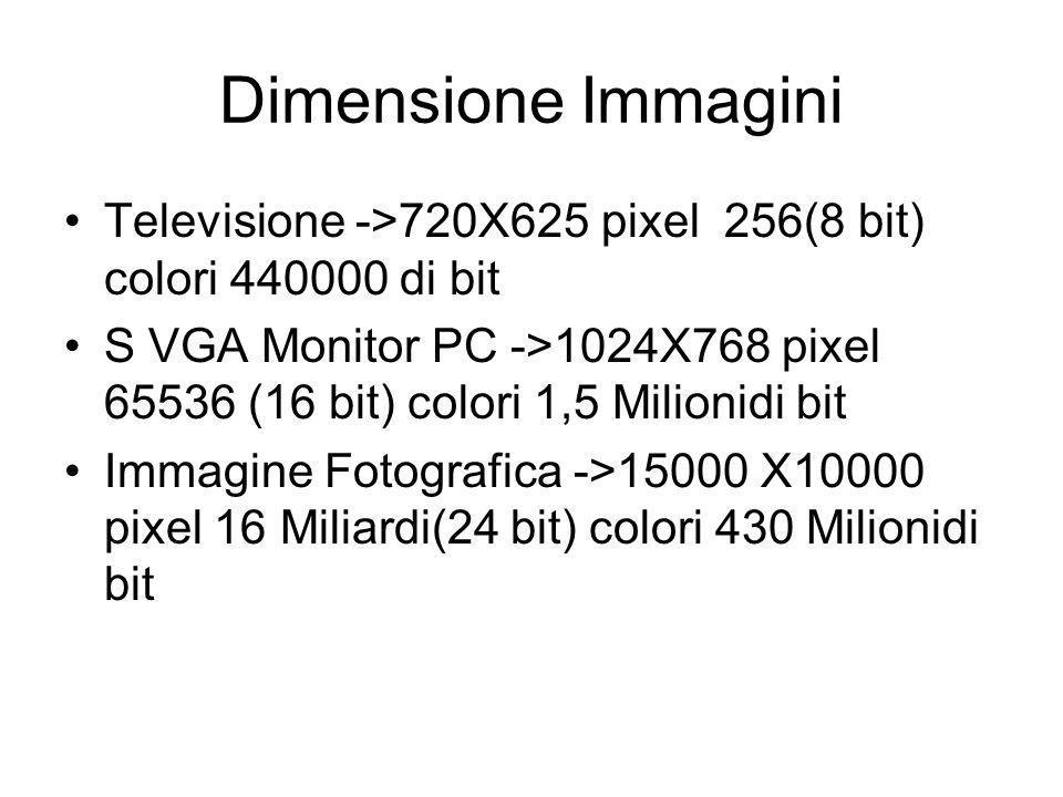 Dimensione Immagini Televisione ->720X625 pixel 256(8 bit) colori 440000 di bit S VGA Monitor PC ->1024X768 pixel 65536 (16 bit) colori 1,5 Milionidi bit Immagine Fotografica ->15000 X10000 pixel 16 Miliardi(24 bit) colori 430 Milionidi bit