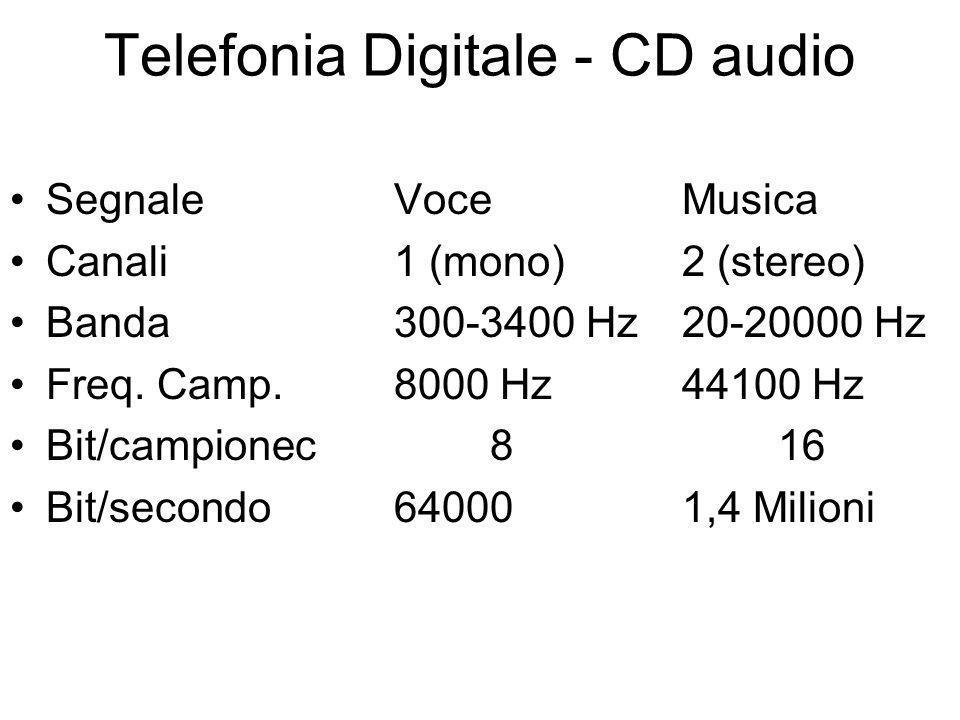 Telefonia Digitale - CD audio SegnaleVoceMusica Canali1 (mono)2 (stereo) Banda300-3400 Hz20-20000 Hz Freq.