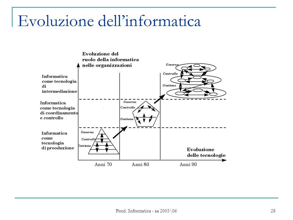 Fond. Informatica - aa 2005\06 28 Evoluzione dellinformatica