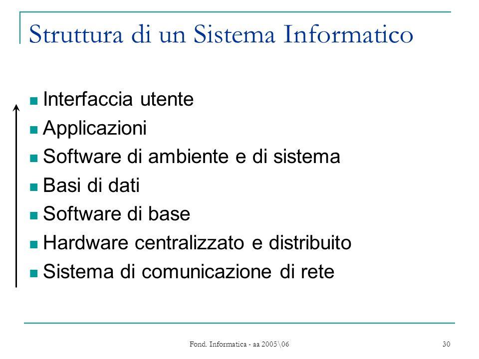 Fond. Informatica - aa 2005\06 30 Struttura di un Sistema Informatico Interfaccia utente Applicazioni Software di ambiente e di sistema Basi di dati S