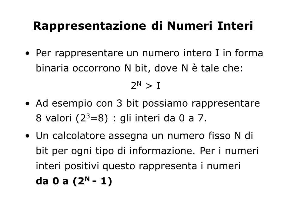 Rappresentazione di Numeri Interi Per rappresentare un numero intero I in forma binaria occorrono N bit, dove N è tale che: 2 N > I Ad esempio con 3 bit possiamo rappresentare 8 valori (2 3 =8) : gli interi da 0 a 7.