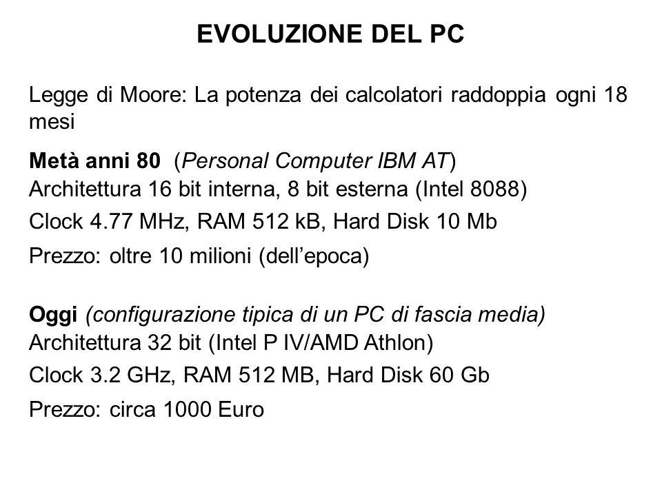 EVOLUZIONE DEL PC Legge di Moore: La potenza dei calcolatori raddoppia ogni 18 mesi Metà anni 80 (Personal Computer IBM AT) Architettura 16 bit intern
